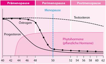 csm_menopause_94c69cc610