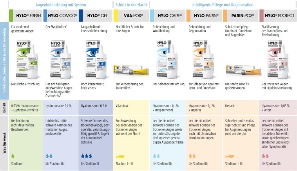 Produktübersicht Hylo1
